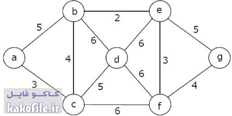 دانلود پاورپوینت درخت پوشا-Minimum Spanning Tree(MST Algorithm)