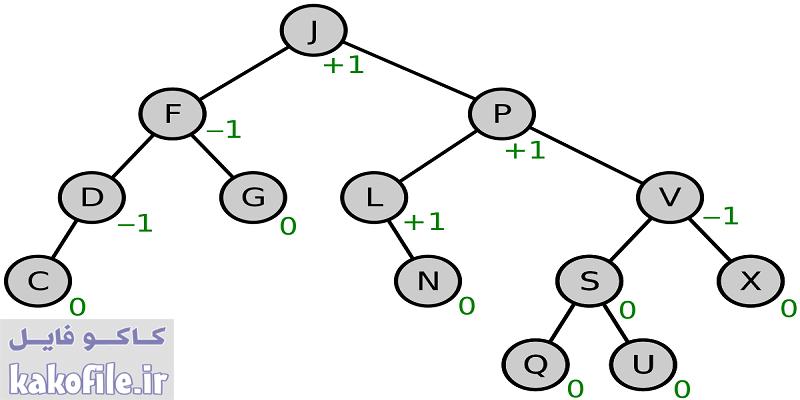 دانلود پاورپوینت درخت AVL